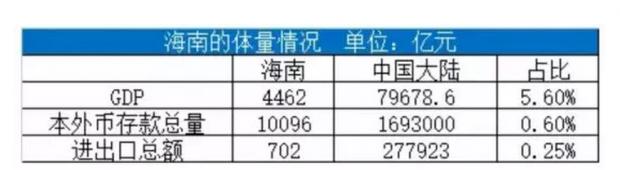 马老师这回看走眼了,没有惊天大手笔海南很难超越香港!但它可能改变中国
