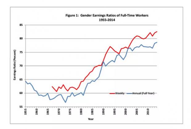 性别工资差距的程度、趋势及其解释