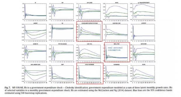 货币政策、财政政策与原油价格冲击