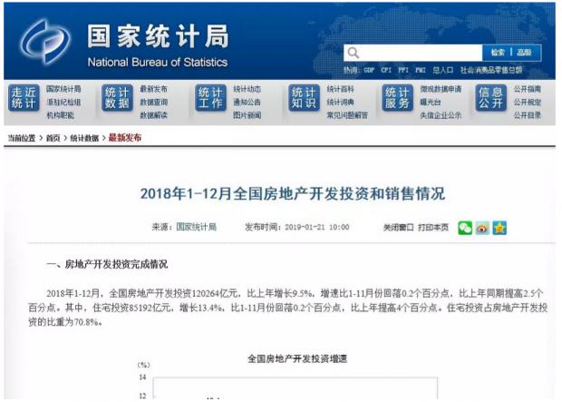 17.16亿平方米+14.99万亿元 中国房地产再次刷新纪录