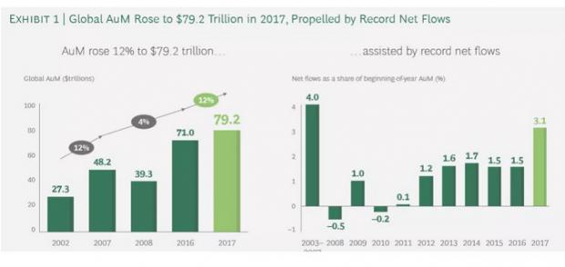BCG全球资产管理报告:行业增长的驱动力