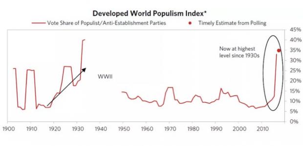 未来十年全球经济发展难题:如何平衡民粹主义