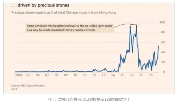 在复杂严峻的内外形势下,内地人到香港买那么多宝石到底要干什么?