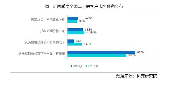 春江水暖:一季度经纪人市场预期有所缓和