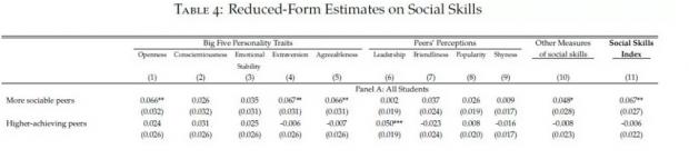 社交能力和认知能力的同群效应(Peer Effect):来自随机分宿舍实验的证据