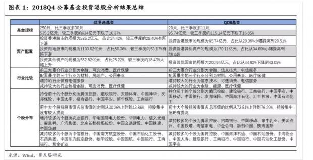 港股周报:公募基金2018Q4投资港股分析