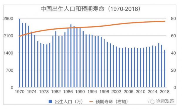 财经纪要:2018年新出生人口1523万