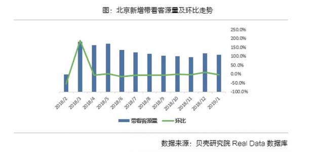 1月北京二手房成交继续回升 均价止跌上扬