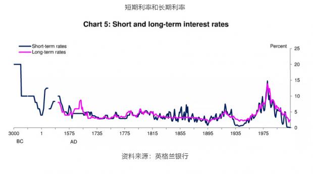 危险的暗流——长期低利率之谜