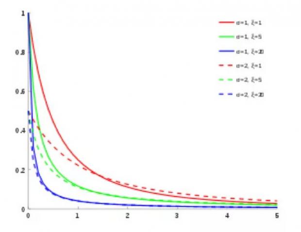 帕累托和皮凯蒂:分配公平背后的宏观经济学理论