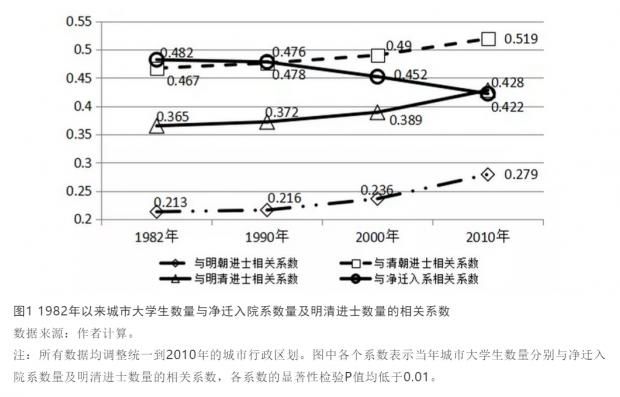 跨越世纪的城市人力资本足迹