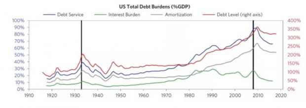 达利欧《债务危机》翻译连载:债务危机的形成