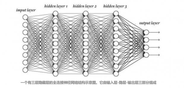 神经网络的三代进化