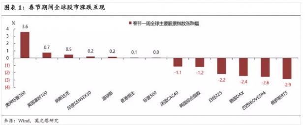 春节数据折射消费分层