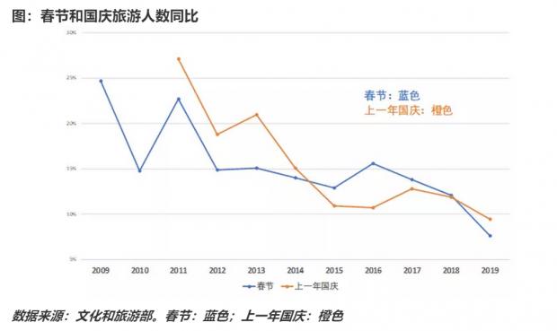 关于春节消费数据的几点观察