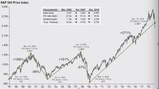 译文|图解美国股市与经济全貌