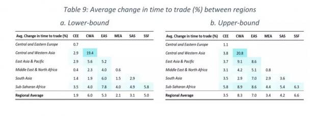 """""""一带一路""""能促进沿线国家的对外贸易吗?"""
