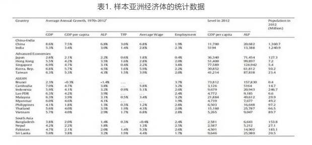 结构变动与经济增长:基于亚洲经济体的实证研究和政策见解