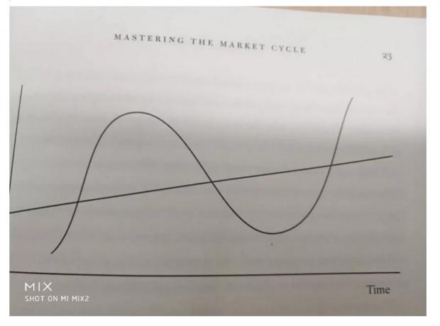 霍华德·马克思眼中的经济周期