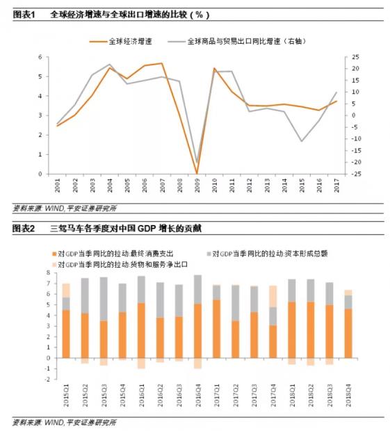 2019年中国出口增速不容乐观