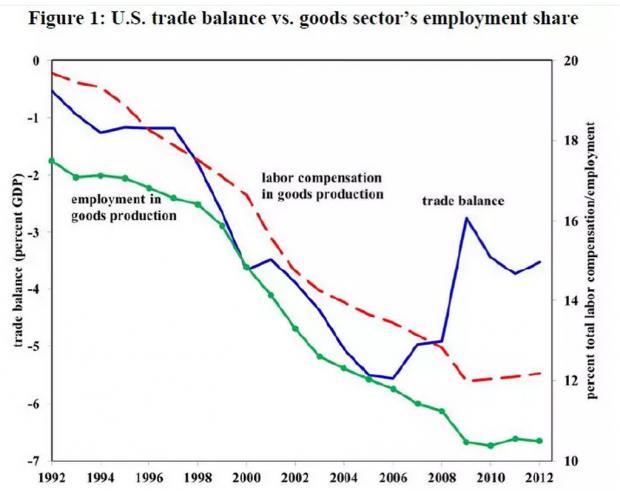 美国的贸易失衡与结构变迁