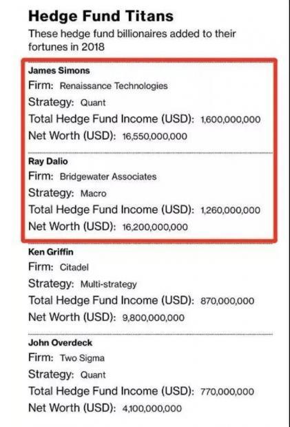 熊市赚了100亿的西蒙斯,是怎么做到的?
