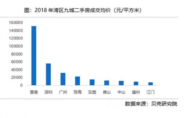粤港澳大湾区房地产市场数据报告