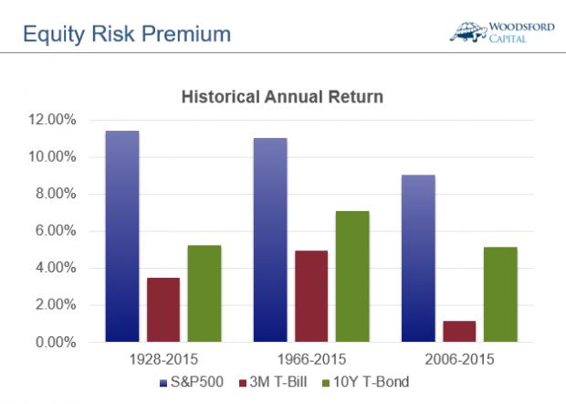 为什么投资者不敢买股票?
