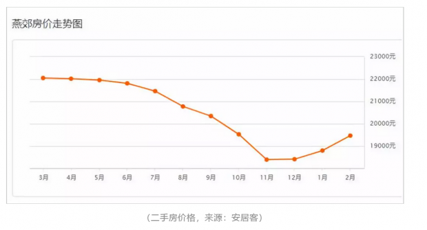 """燕郊,正在成为梦寐以求的""""北京"""""""