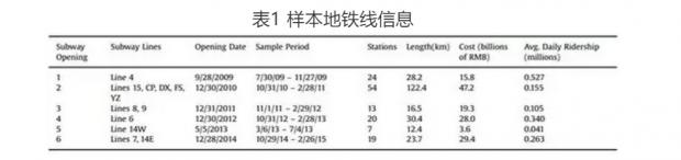 地铁开通与交通拥堵:来自北京的证据