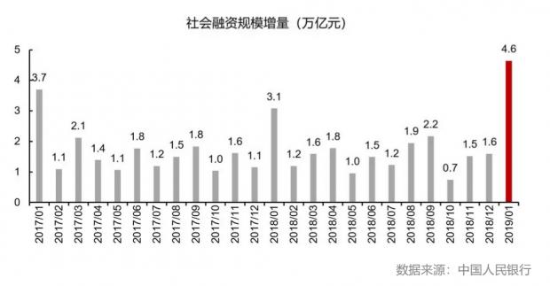2019年1月金融统计数据点评