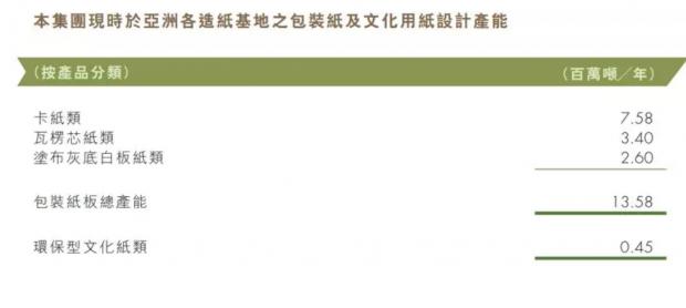 玖龙纸业:利润腰斩股价反涨,造纸行业至暗时刻已过?