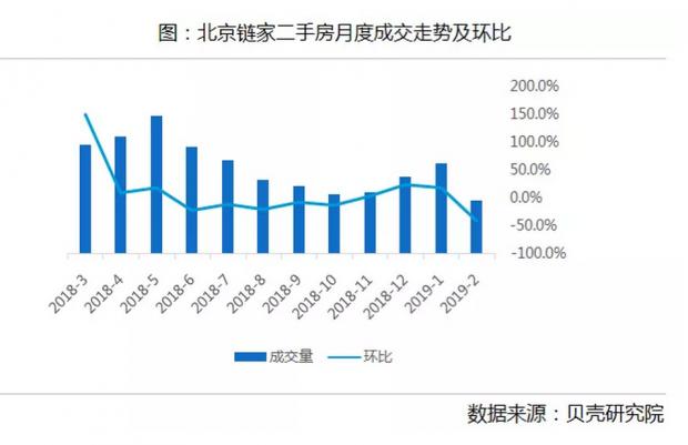2月北京二手房量缩价跌 节后季节性回暖力度有限