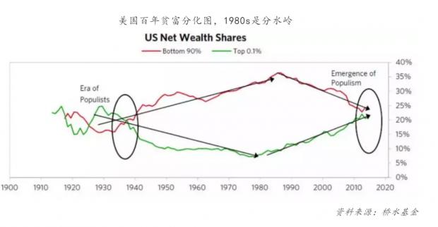 金融发展与贫富差距:一个日益迫切的社会学和伦理学问题