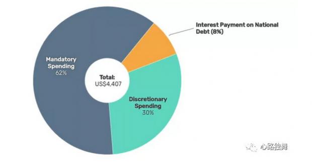 美国政府的财政支出花在哪儿了?