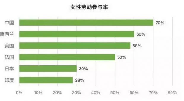 中国高房价与中国女性独立有多大关系?