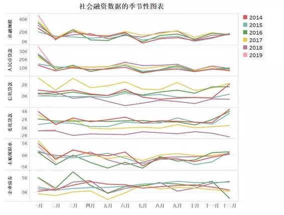 """如何看待""""低于预期""""的2月份金融数据"""
