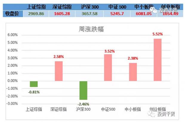 小善周观察|利空齐聚,市场会停止上涨么?