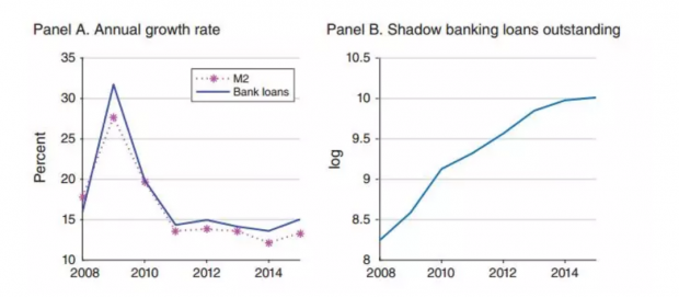 The Nexus of Monetary Policy and Shadow Banking