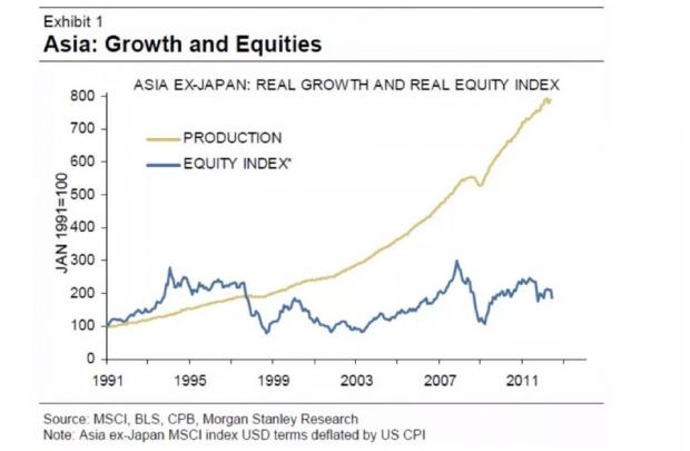 经济好,股市就好吗?