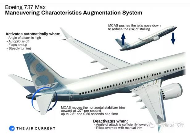 图解引起737 MAX空难的MCAS逻辑