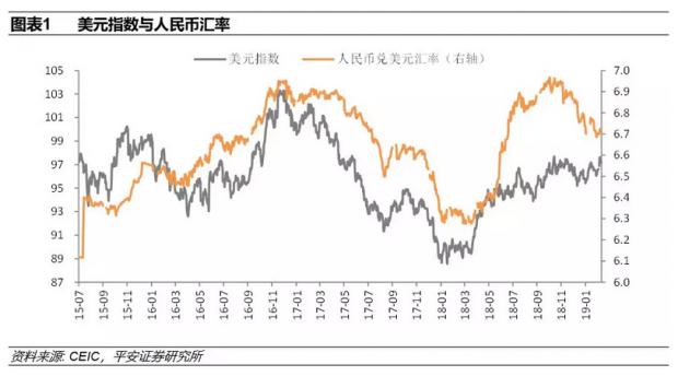 2019年年初以来人民币兑美元汇率为何升值?