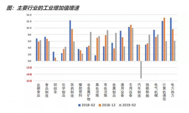 2月份宏观数据勾勒了什么经济图景?