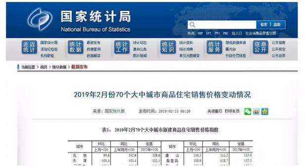 统计局2月房价:小阳春+价格再波动,二三线调整继续