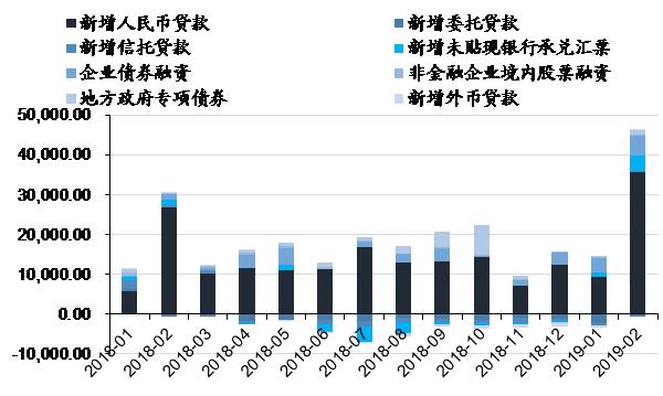 春江水暖,暗流涌动——中国大类资产观察(2019年3月前两周)