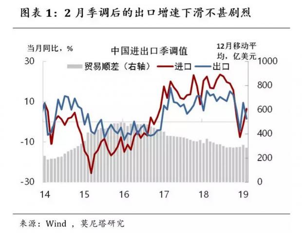 """莫为""""失速""""遮望眼——2月中国贸易数据简评"""
