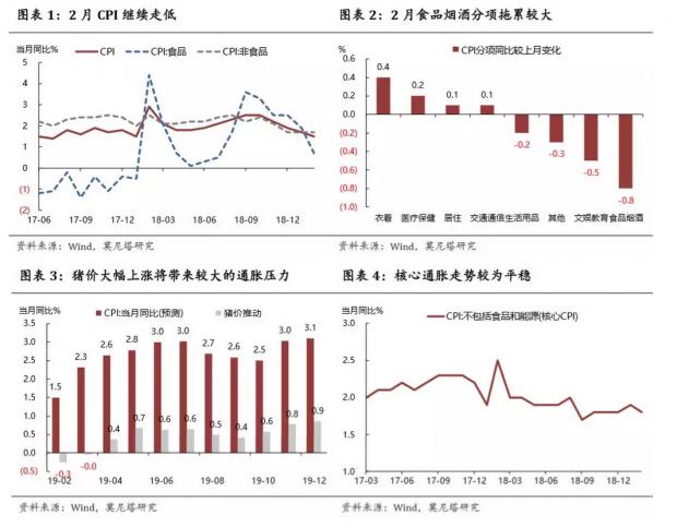 物价处于阶段性底部——2月通胀数据点评