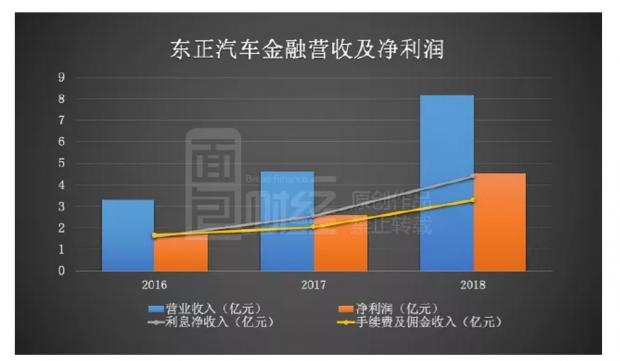 东正汽车金融通过上市聆讯:期限错配带来利润亦存隐忧