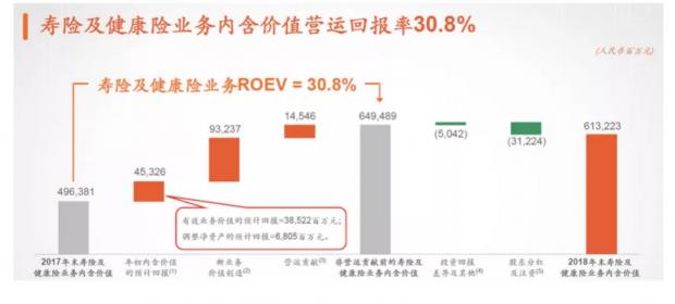 透视年报:为什么中国平安是一家伟大公司