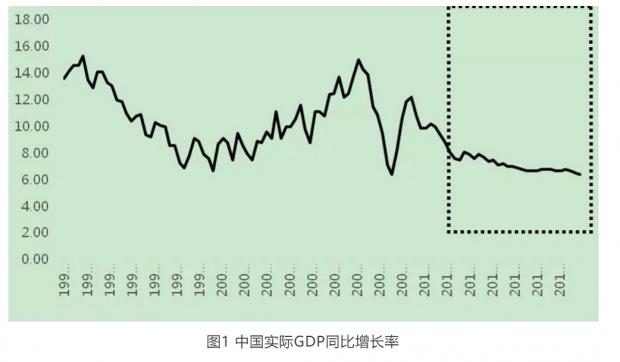 """中国经济波动被""""熨平""""了吗?"""